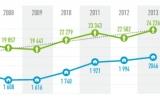 Résultats de l'enquête INSEE sur les ass...