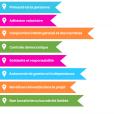 Quelques principes et valeurs regroupant les entreprises de l'ESS