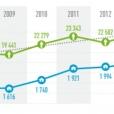 Les chiffres-clés de l'ESS en France