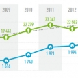 Résultats de l'enquête INSEE sur les associations